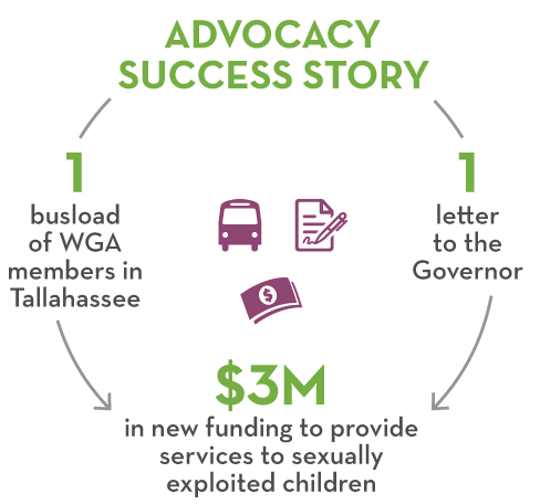WGA Advocacy Success Story Infographic