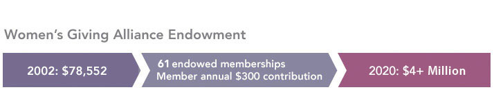 Growth of Endownment Fund