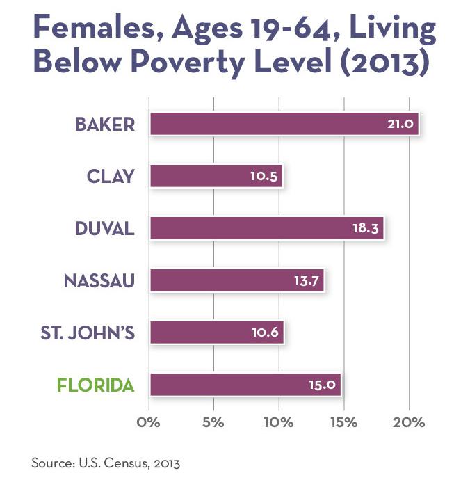 Females Below Poverty Level