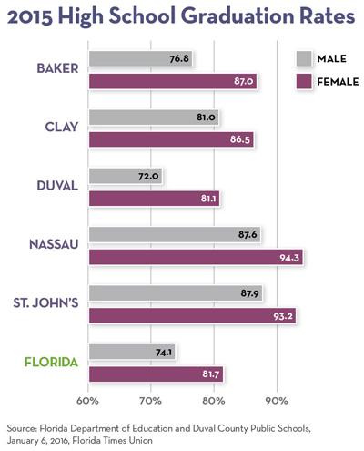 Northeast Florida High School Graduation Rates