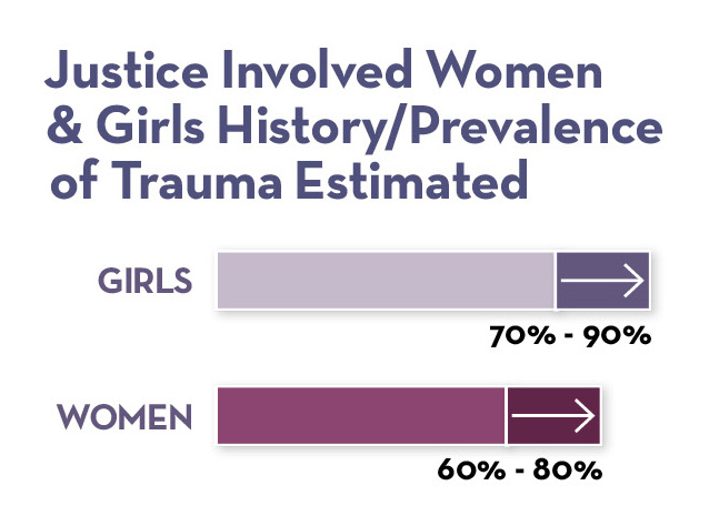 Justice Involved Women & Girls Prevalence of Trauma