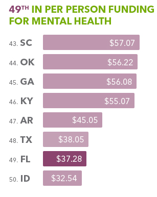 Florida is next to last in per capita mental health funding.