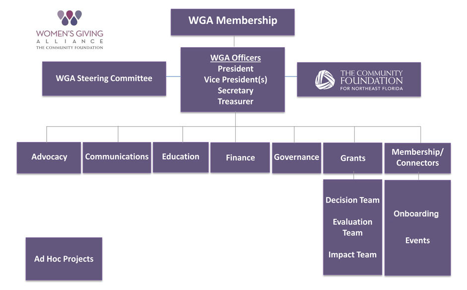 WGA org chart