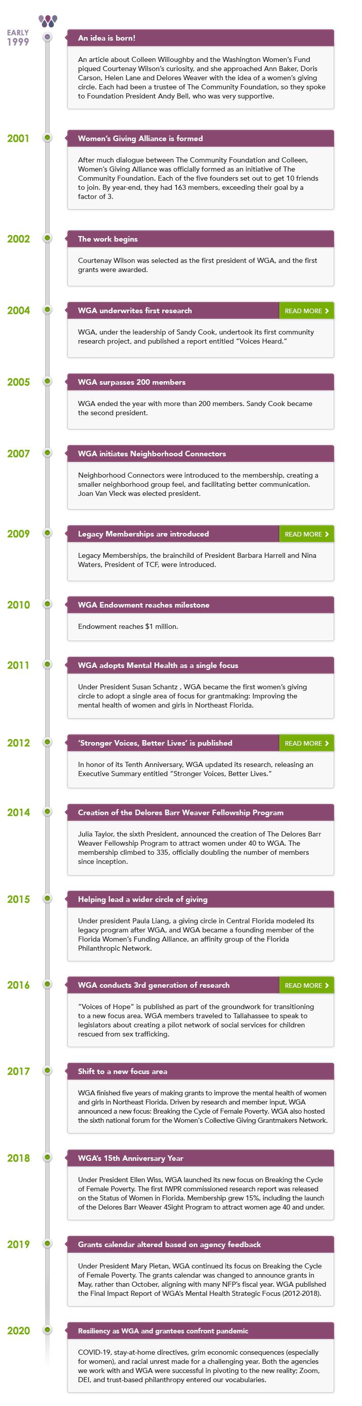 WGA timeline